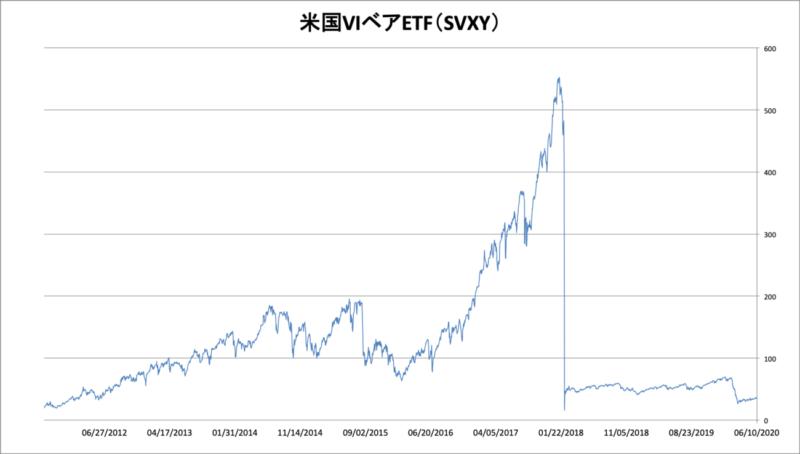 米国VIベアETF(SVXY)の長期チャート