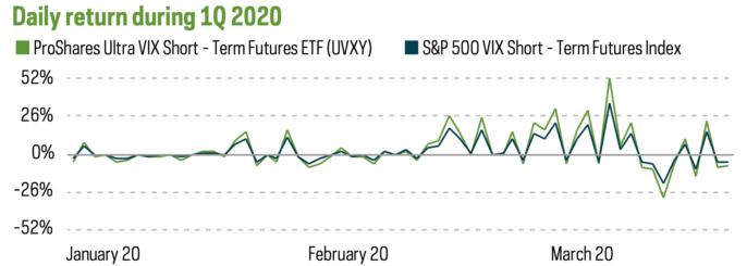 VIXと米国VIブルETFの比較表