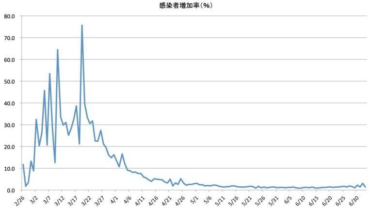 米国内における新型コロナウイルス(COVID-19)の感染者増加率推移