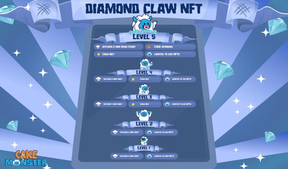 ダイヤモンドクローNFTの種類と権利